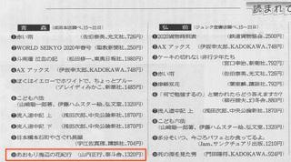 2020.3.29東奥日報ベスト10.jpg